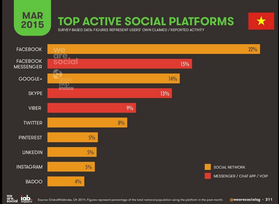 Top active social platforms